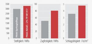 Die mechanischen Eigenschaften von Upcycling-Polyamid 66 (rot), das mit Hilfe des neuen Brüggolen TP-M1417 hergestellt wurde, übertreffen die eines handelsüblichen Spritzgießtyps gleicher Viskosität (grau). (Abb.: Brüggemann)