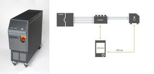 Mit iQ flow control setzt Engel gemeinsam mit seinem Partner HB-Therm einen Meilenstein auf dem Weg zum sicheren Datenaustausch in der smart factory. Das Temperiergerät wird über OPC UA in die CC300 Steuerung der Spritzgießmaschine integriert. (Fotos: Engel)