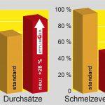 Ettlinger: Mehr Leistung und Qualität in der Schmelzefiltration