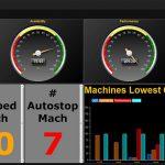 Das PlantMaster Management Dashboard für die Produktionskontrolle. (Abb.: BMS)