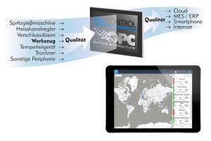 Der IoT Quality Indicator bietet einen Überblick über den aktuellen Zustand einer Produktion und gleichzeitig konkrete Hinweise auf deren Ursachen. (Abb.: Priamus)