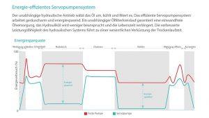 Energieeinsparungspotenziale der Servopumpen einer DL-A5 im Zyklusverlauf. (Abb.: Woojin Plaimm)