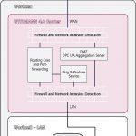 Wittmann: Cyber-Sicherheit für Spritzgießmaschinen, Roboter und Peripherie