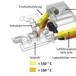 DuPont: Unterstützung bei der Polymerauswahl für Ansaugsysteme von Verbrennungsmotoren