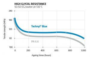 Die Technyl Blue-Technologie bietet überlegene Heißglykolbeständigkeit für Wärmemanagementanwendungen. Die Grafik zeigt die Zugfestigkeit nach Alterung. (Abb.: Solvay)