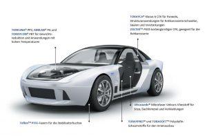 Das von Toray entwickelte Konzeptauto Teewave AC1 verwendet viele Materialien des Unternehmens, darunter auch Torelina PPS. (Abb.: Toray)