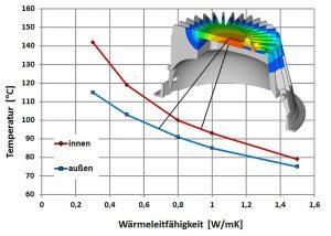 An einfachen Kühlkörpern lässt sich zeigen, dass bereits leicht erhöhte Wärmeleitfähigkeiten genügen, um die Temperatur in Kunststoff-Bauteilen stark zu senken und einen Wärmestau zu verringern. Die Temperatur hängt zudem mit wachsender thermischer Leitfähigkeit des Kunststoffs zunehmend von der Konvektion ab. Dadurch wird die Wärmeabfuhr durch die umgebende Luft der bestimmende Faktor. (Abb.: Lanxess)