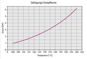 Die Dampfdruckkurve veranschaulicht den Zusammenhang von Wasserzulaufdruck und maximaler Betriebstemperatur. (Abb.: Wittmann)