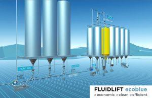 Übersicht über die Förderanlage mit allen Ausrüstungselementen für Fluidlift ecoblue. (Abb.: Coperion)