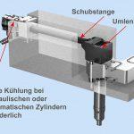 HRSflow: Erleichterte Wartung und Umrüstung von Heißkanal-Nadelverschlussdüsen