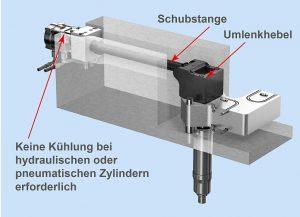 Der wartungsfreundliche, seitlich am Werkzeug montierte Betätigungszylinder eignet sich für den hydraulischen oder pneumatischen Antrieb und kann leicht auf den servoelektrischen Antrieb der Heißkanalsysteme umgerüstet werden. (Abb.: HRSflow)