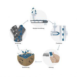 Im geschlossenen Materialkreislauf sollen Schutzelemente wieder zu Schutzelementen werden. (Abb.: Pöppelmann)