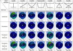 Zur Identifikation einer optimalen Leichtbaustruktur werden unterschiedliche Radgeometrien hinsichtlich ihrer geometrischen Steifigkeit bewertet. (Abb.: Fraunhofer LBF)