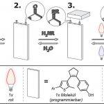 Mit Hilfe eines lichtgesteuerten Moleküls und der geeigneten Lichtsequenz lässt sich die Verknüpfung mit einem molekularen Baustein entweder herstellen oder brechen. (Abb.: Michael Kathan)