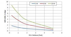 Abhängigkeit des MFI von der Konzentration an Peroxidmasterbatch für verschiedene PE-Typen mit einem MFI von 2, 6 und 10. (Abb.: Polyvel)