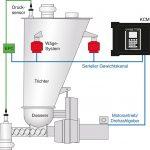 Coperion K-Tron: Elektronische Druckkompensation für Differentialdosierer