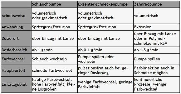 Die Tabelle zeigt die Eigenschaften und Einsatzgebiete der verschiedenen Pumpen. (Quelle: Rowasol)