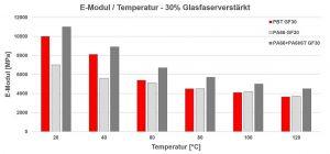Vergleich von E-Modul in Abhängigkeit der Temperatur. (Abb.: Barlog)