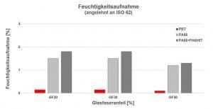 Vergleich der Feuchtigkeitsaufnahme bei unterschiedlicher GF-Verstärkung. (Abb.: Barlog)