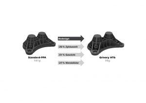 Beim vorliegenden Demonstrator-Bauteil können mit Grivory HT6 die Wanddicken um 27 % im Ver-gleich zu Standard-PPA reduziert wer den, was zu einer Gewichtseinsparung von 31 % führt. Die Zykluszeit ist 35 % kürzer. (Abb.: Ems-Chemie)