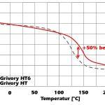 Bereits ab 100 °C bietet Grivory HT6 einen Performance-Vorteil gegenüber Grivory HT. Bei 140 °C liegt der E-Modul 50 % höher als beim Standard-Produkt. (Abb.: Ems-Chemie)