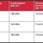 WIS Kunststoffe: Polyamid-Rezyklate für hochwertige Anwendungen