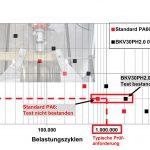 Materialermüdung: In 3-Punkt-Biege-Versuchen nach Wöhler übersteht Durethan BKV30PH2.0 bei einer Biegelast von 2,75 kN über zwei Millionen Lastzyklen, während ein Standard-PA-6 mit 30 % Glasfasergehalt bereits nach rund 700.000 Zyklen versagt. (Abb.: Lanxess)