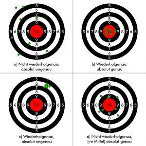 Abb. 1: Absolute Genauigkeit und Wiederholgenauigkeit am Beispiel eines Schützen. (Abb.: Sikora)