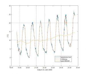Abb. 2: Temperaturverlauf als Beispiel für Mittelungen. (Abb.: Sikora)