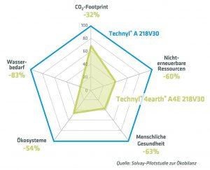 Technyl 4earth hat eine bessere Ökobilanz als PA66-Neumaterial. (Abb.: Solvay Performance Polyamides)