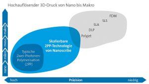 Nanoscribes 3D-Drucker schließen die Lücke zwischen der Mikro- und Makro-Skala, mit höchster Präzision. (Abb.: Nanoscribe)