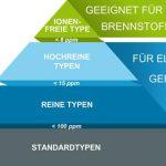 Solvay: Polyamide für Komponenten in der Elektromobilität