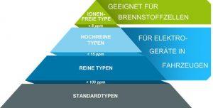 Solvay bietet OEMs eine komplette Reihe elektroverträglicher Technyl-Produkte in abgestuften Reinheitsgraden für die Anforderungen unterschiedlichster Anwendungen. (Abb.: Solvay Performance Polyamides)