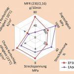 Ultrapolymers: Schlagzähe PP-Copolymere zum Compoundieren oder Direktverarbeiten