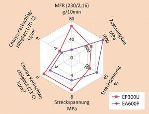 Mit Moplen EP300U und Adstif EA600P erweitert Ultrapolymers sein Portfolio der für das Compounding entwickelten heterophasischen PP-Copolymere. (Abb.: Ultrapolymers)