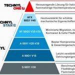 Solvay: Materialien zur Miniaturisierung elektrischer Schutzsysteme