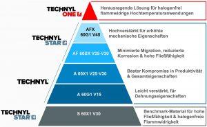 Technyl One gilt als innovative Materiallösung im Elektroschutzmarkt. (Abb.: Solvay Performance Polyamides)