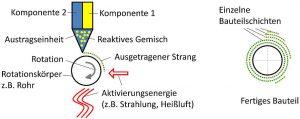 Rotative additive Fertigung mit zwei reaktiven Einzelkomponenten als Baumaterial, 2-komponentige Fertigung. (Abb.: ikd)