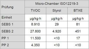 Tabelle 1: Emissionswerte von verschiedenen Rohstoffen gemessen am Granulat gemäß ISO 12219-3. (Quelle: Kraiburg TPE)