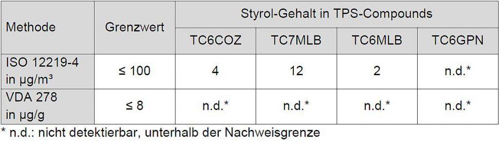 Tabelle 2: Styrol-Gehalt in TPS-Compounds gemäß ISO 12219-4 und VDA 278, Grenzwerte aus DBL 5430 (2017-12). (Quelle: Kraiburg TPE)