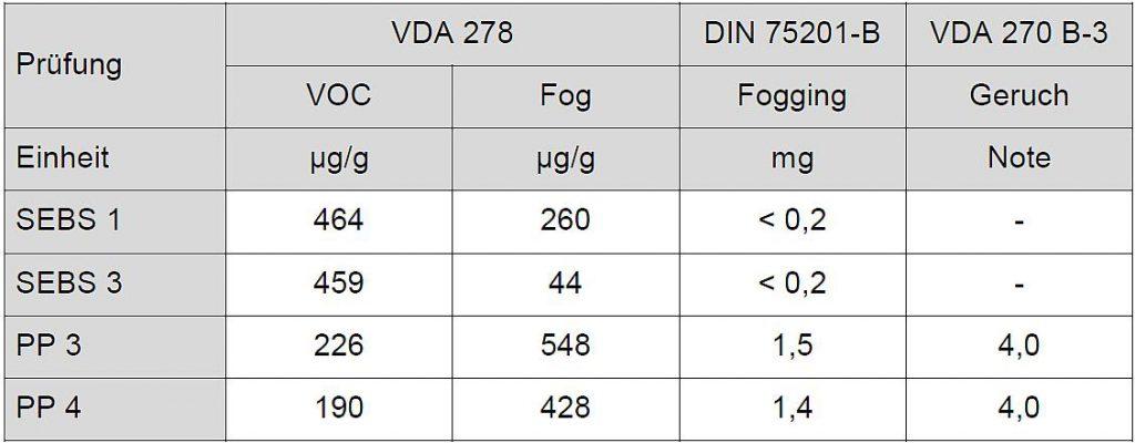 Tabelle 3: Emissionswerte von Rohstoffen gemessen am Granulat gemäß VDA 278, DIN 75201-B und VDA 270 B-3. (Quelle: Kraiburg TPE)