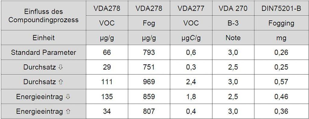 Tabelle 4: Einfluss der Prozessparameter beim Compounding auf das Emissions- und Geruchsverhalten. (Quelle: Kraiburg TPE)