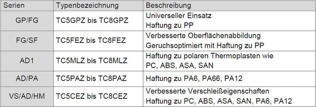 Tabelle 5: Übersicht des Kraiburg TPE Automobilinnenraum-Portfolios. (Quelle: Kraiburg TPE)