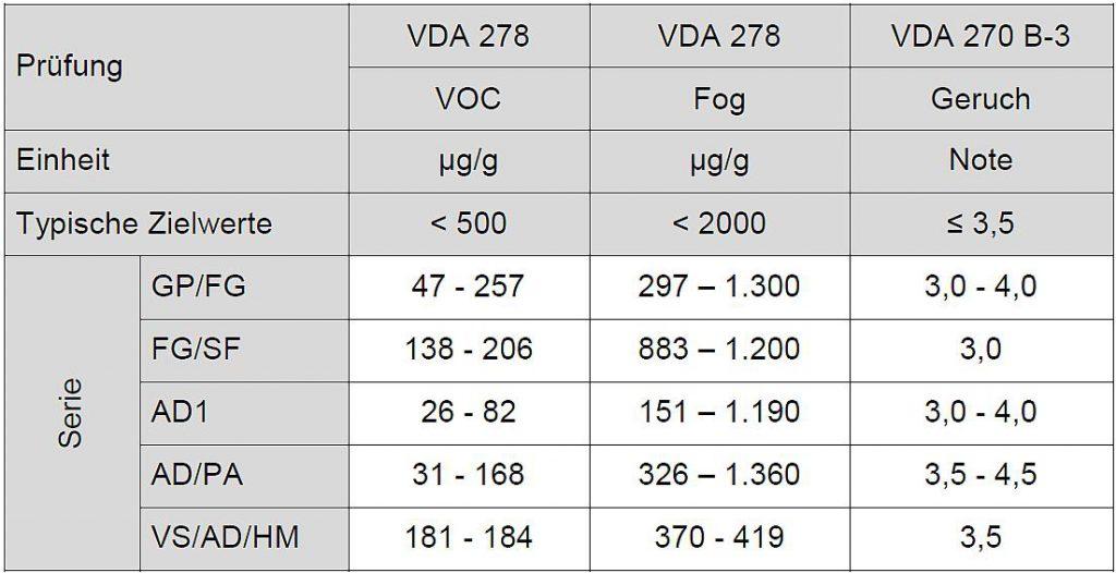 Tabelle 6: Globale Übersicht des Kraiburg TPE Innenraum-Portfolios in schwarz und naturfarben über den gesamten Härtebereich zwischen 50 und 80 ShA (geprüft von imat-uve Deutschland). (Quelle: Kraiburg TPE)