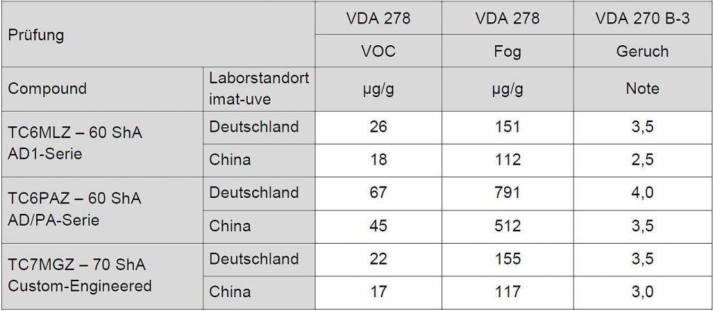 Tabelle 7: Übersicht Ergebnisse verschiedener imat-uve Laborstandorte von in Malaysia produziertem Kraiburg TPE Materialien. (Quelle: Kraiburg TPE)