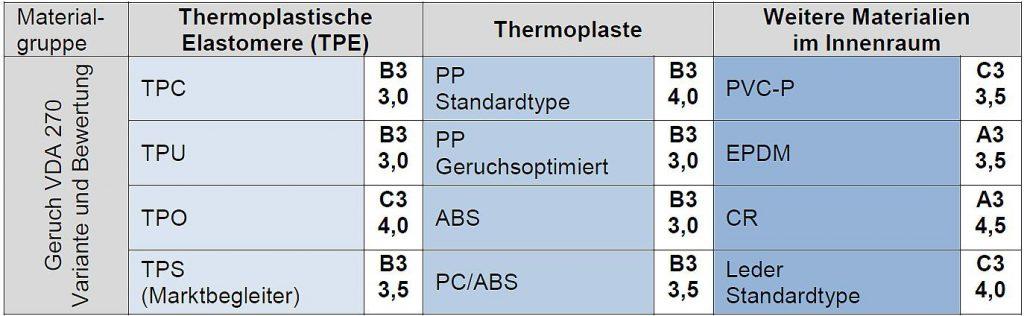 Tabelle 8: Geruchslandkarte Automobil-Innenraum. (Quelle: Kraiburg TPE)