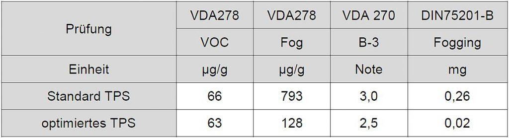 Tabelle 9: Vergleich einer Standard TPS- und einer optimierten TPS-Type von Kraiburg TPE. (Quelle: Kraiburg TPE)