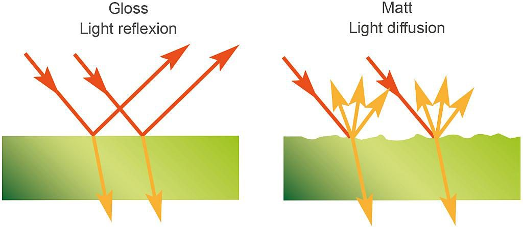 Ebene Hochglanzoberflächen (links) reflektieren das Licht ganz oder teilweise spiegelnd, während es bei unebenen Oberflächen (rechts) diffus gestreut wird. Hierdurch nimmt der Betrachter das Objekt als matt wahr. (Abb.: Romira)