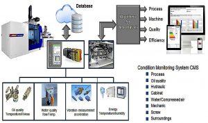 Das Wittmann-Battenfeld-CMS-Konzept der Sensorik zur Zustandsdatenerfassung und anschließenden Aufbereitung als Entscheidungsgrundlage für Wartungsmaßnahmen. (Abb.: Wittmann Battenfeld)