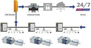 Die Überwachungsdaten von bis zu 50 Maschinen können auf einem Condition Monitoring Leitrechner zusammengefasst werden. (Abb.: Wittmann Battenfeld)